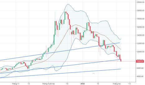 BTCUSD: BTC đang tìm tới ngưỡng support 6k USD
