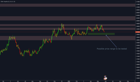 GBPNZD: GBPNZD - Recap for the week