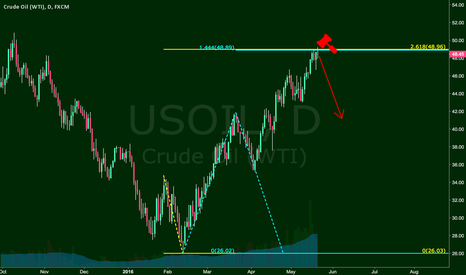 USOIL: Oil Rejected @ Fib Confluence