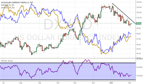 DXY: Positive NFP negative for the EURO and GOLD
