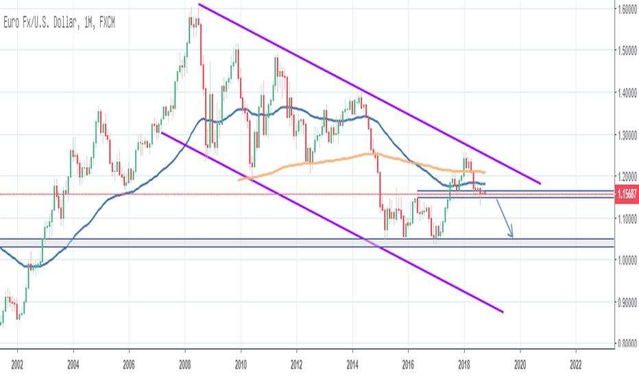 EURUSD: EUR/USD - Weiter in Trendrichtung?