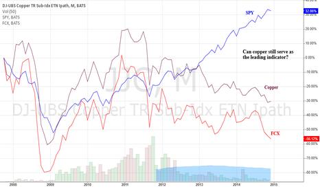 JJC: Copper no longer a leading indicator?