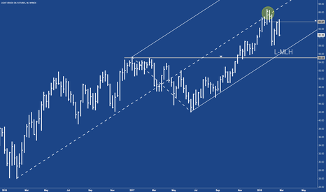 CL1!: CL - Crude has room to fall.