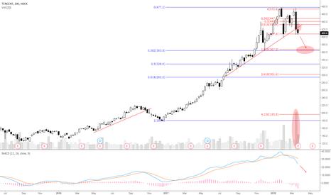 700: TENCENT (700) Downward Bias - Weekly Chart