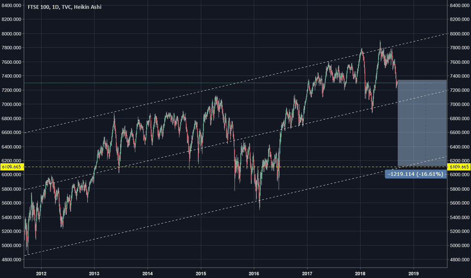 UKX: FTSE 100 - estimated downside of 15% in the next 12 months