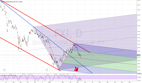 FXI: Temporary Bottom For CHina A?