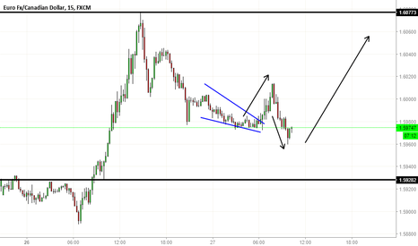 EURCAD: Playing a game