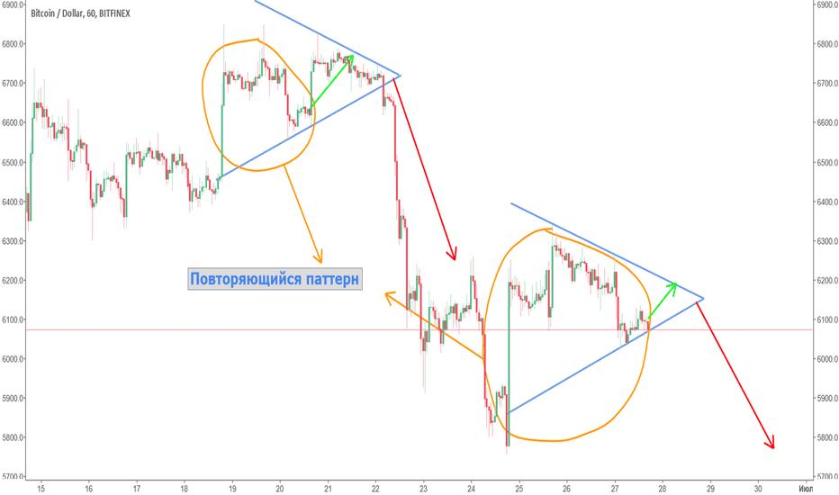 BTCUSD: BTC/USD анализ. Повторяющийся паттерн от 18.06.2018.