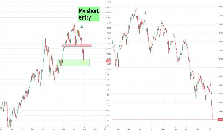 DEU30: DAX Bear Market Trade, Part 4 H&S