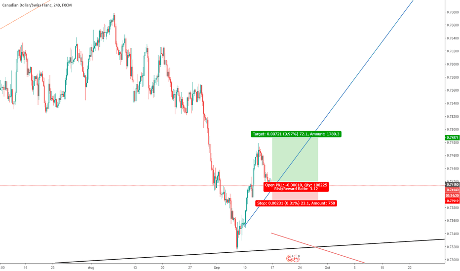 CADCHF: cadchf long/buy - Perfect time to jump in