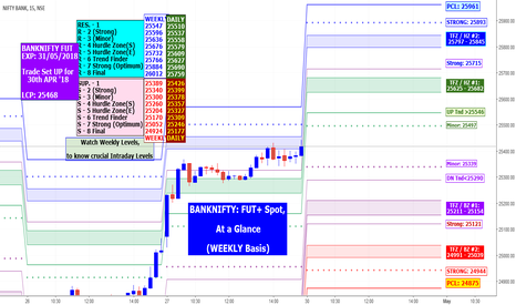 BANKNIFTY: BANKNIFTY: At a Glance Weekly & Intra(30/04/18) FUT+ Weekly Spot