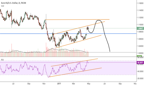 EURUSD: EU in a channel