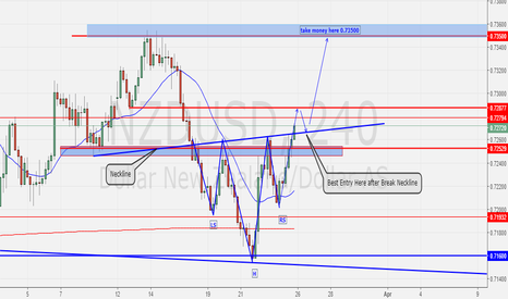 NZDUSD: Head and Shoulders Pattern NZDUSD H4
