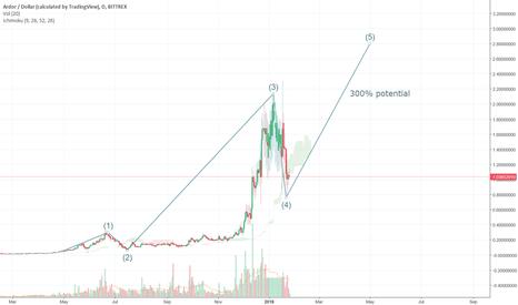 ARDRUSD: ARDOR | 300% potential profit