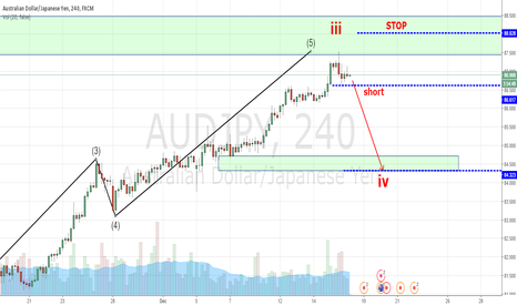 AUDJPY: SHORT FOR AUDJPY