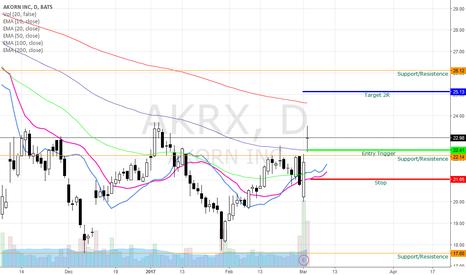 AKRX: AKRX Bullish Swingtrade