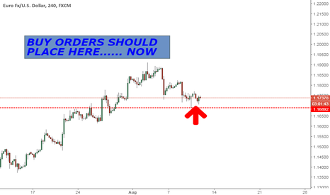 EURUSD: eurusd long trade idea