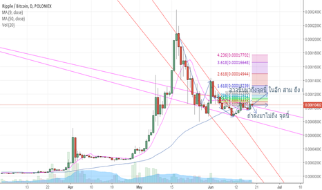 XRPBTC: xrp not sure to go to 13000