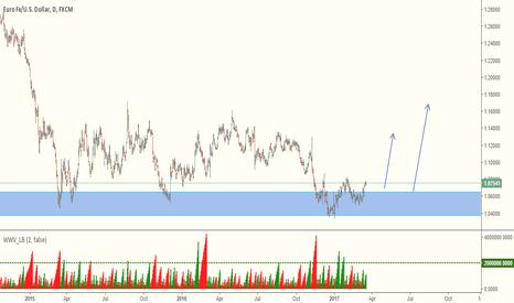 EURUSD: EURUSD - Taking it as Long Term Buy