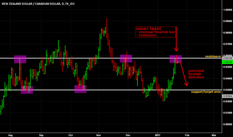 NZDCAD: Short trade on NZD/CAD