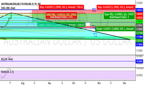 AUDUSD: A RISKY BUT VERY PROFITABLE SHORT ON AUDUSD!