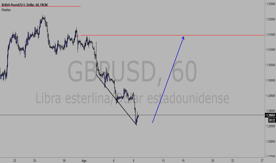 GBPUSD: GBP-USD