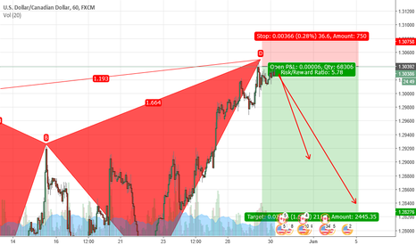 USDCAD: BEARISH BUTTERFLY ON USDCAD
