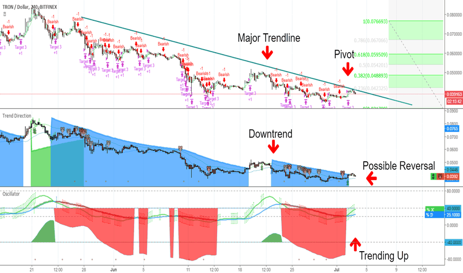 TRXUSD: Possible Reversal