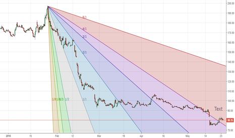 PNB: PNB - outperform potential. Breaking gann downtrend