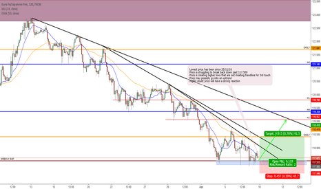 EURJPY: Support Zone