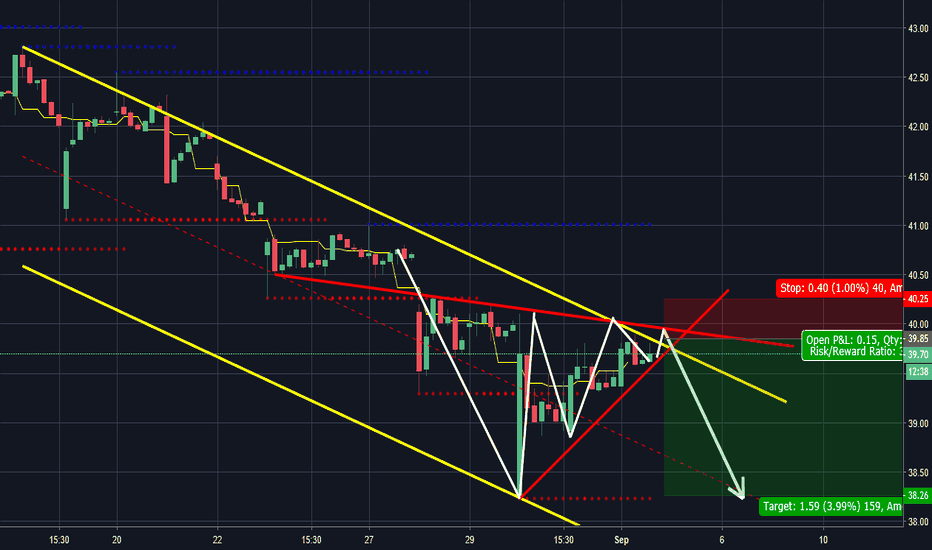 CPB: short w/ stop at gap