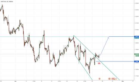 GBPCAD: GBP\CAD Nice Long opportunity