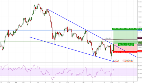 USDJPY: short term USD/JPY long