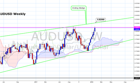 AUDUSD: AUDUSD a monthly close below 0.8100 would confirm a top