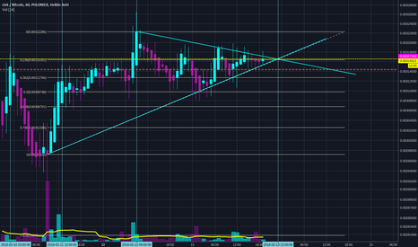 LSKBTC: LSK -- A Buy while Consolidating