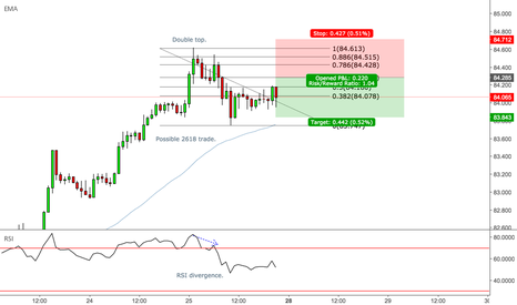AUDJPY: AUDJPY - Possible 2618