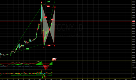 BTCCNY: mid point of the current bull rally