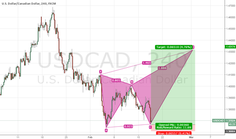 USDCAD: UsdCad H4 posibble movement