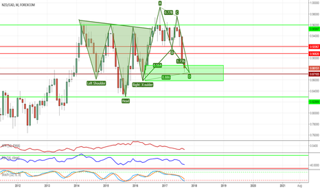 NZDCAD: NZDCAD Double Pattern/Huge Swing Trade Potential Opportunity