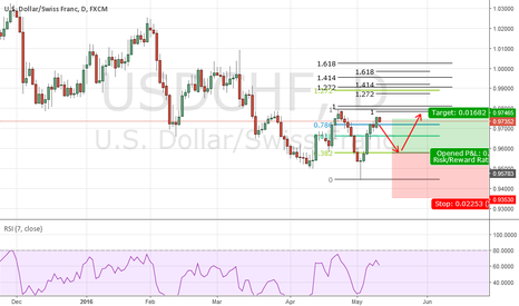 USDCHF: Potential 2 618 trade for USDCHF