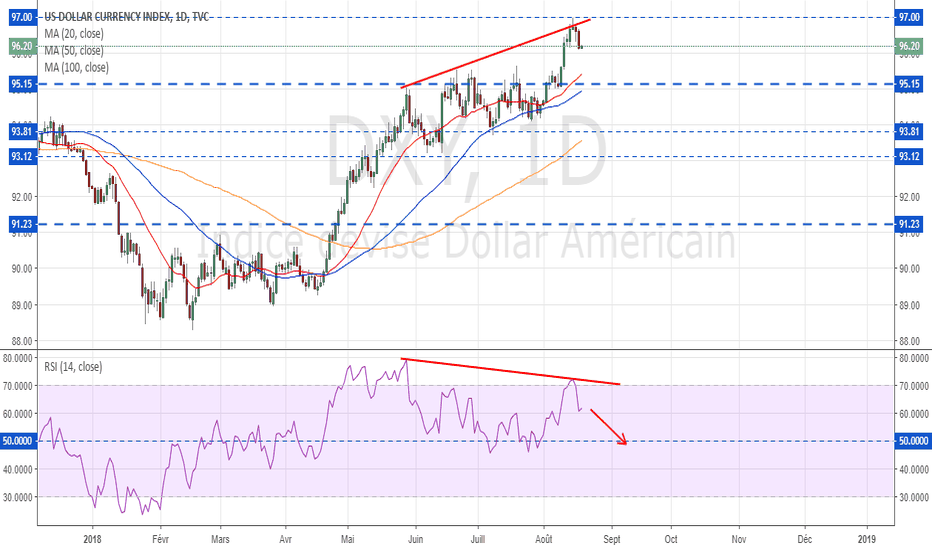 DXY: Dollar Index : Divergence à surveiller