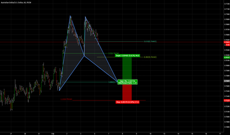 AUDUSD: Potential Bullish Bat Pattern AUDUSD 1hr Chart