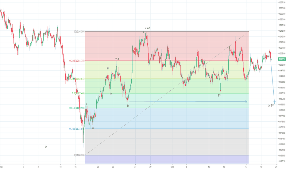 XAUUSD: Gold could be still setting up to drop through $1185/80