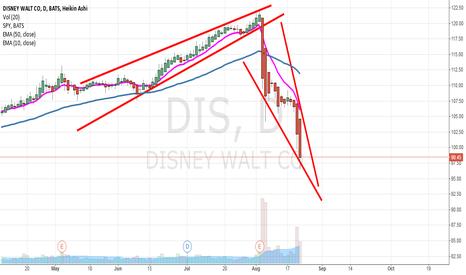 DIS: DIS stocks ??