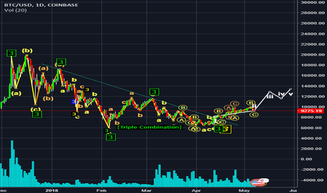 BTCUSD: BTC price must touch $13000 mark before July 2018