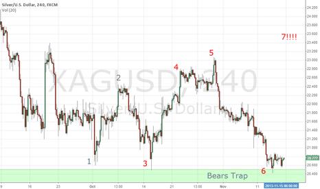 XAGUSD: Sliver Bears trap ....