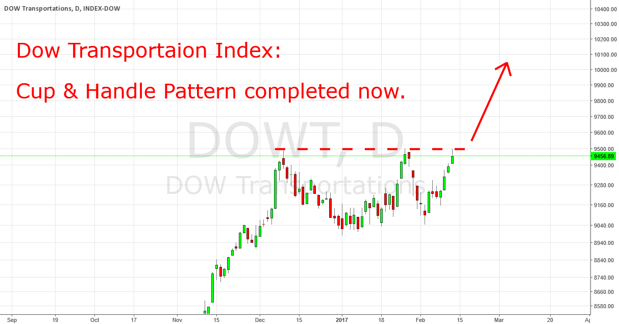 Dow Transportation: Cup & Handle Pattern Completed Now.