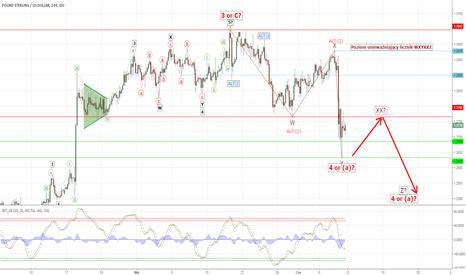 GBPUSD: GBP/USD sytuacja nadal niejasna