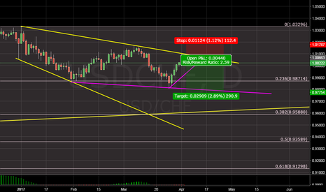 USDCHF: look at this...