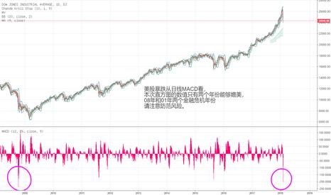 DJI: 请注意防范金融危机风险